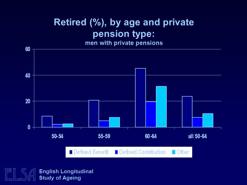 ELSA English Longitudinal Study of Ageing Retired (%), by age and private pension type: men with private pensions