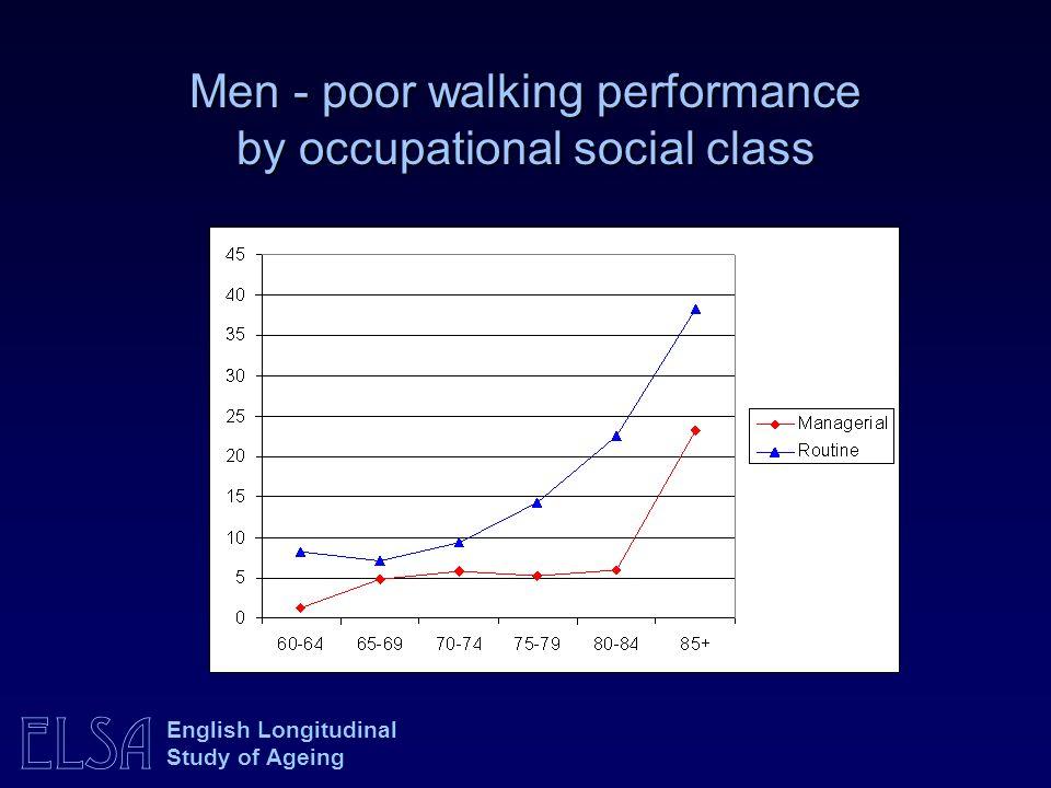 ELSA English Longitudinal Study of Ageing Men - poor walking performance by occupational social class