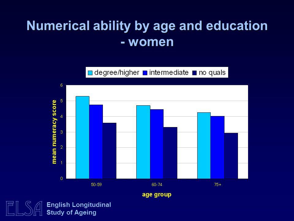 ELSA English Longitudinal Study of Ageing Numerical ability by age and education - women