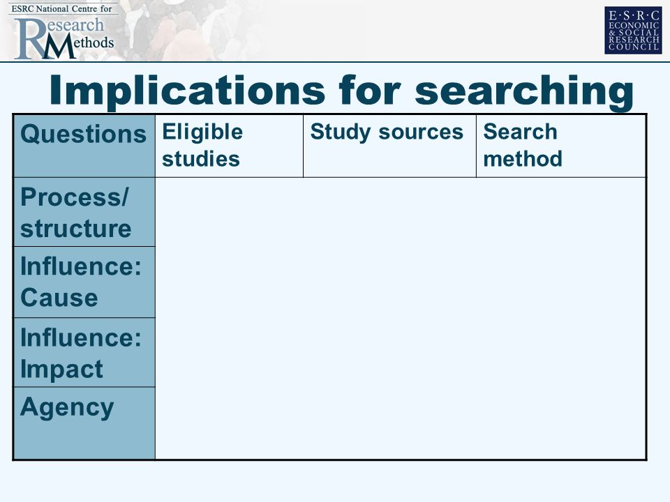 Implications for searching Questions Eligible studies Study sourcesSearch method Process/ structure Influence: Cause Influence: Impact Agency