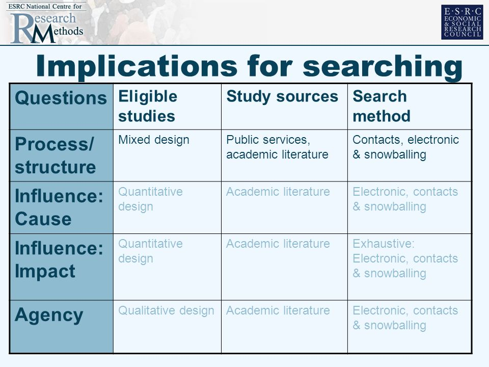 Implications for searching Questions Eligible studies Study sourcesSearch method Process/ structure Mixed designPublic services, academic literature C