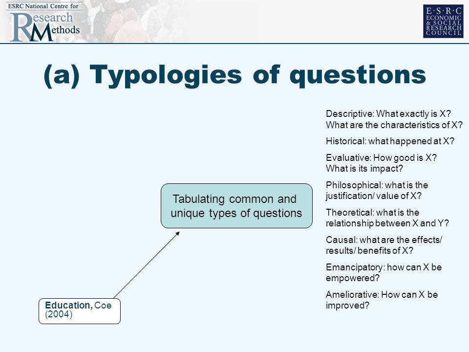 (a) Typologies of questions Education, Coe (2004) Tabulating common and unique types of questions Descriptive: What exactly is X? What are the charact