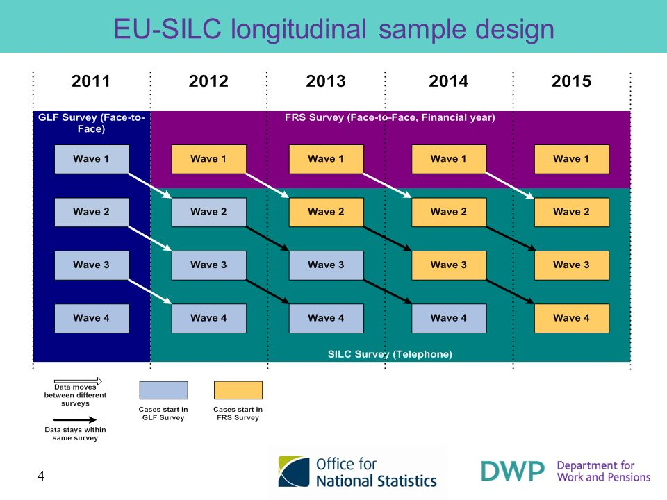 4 EU-SILC longitudinal sample design