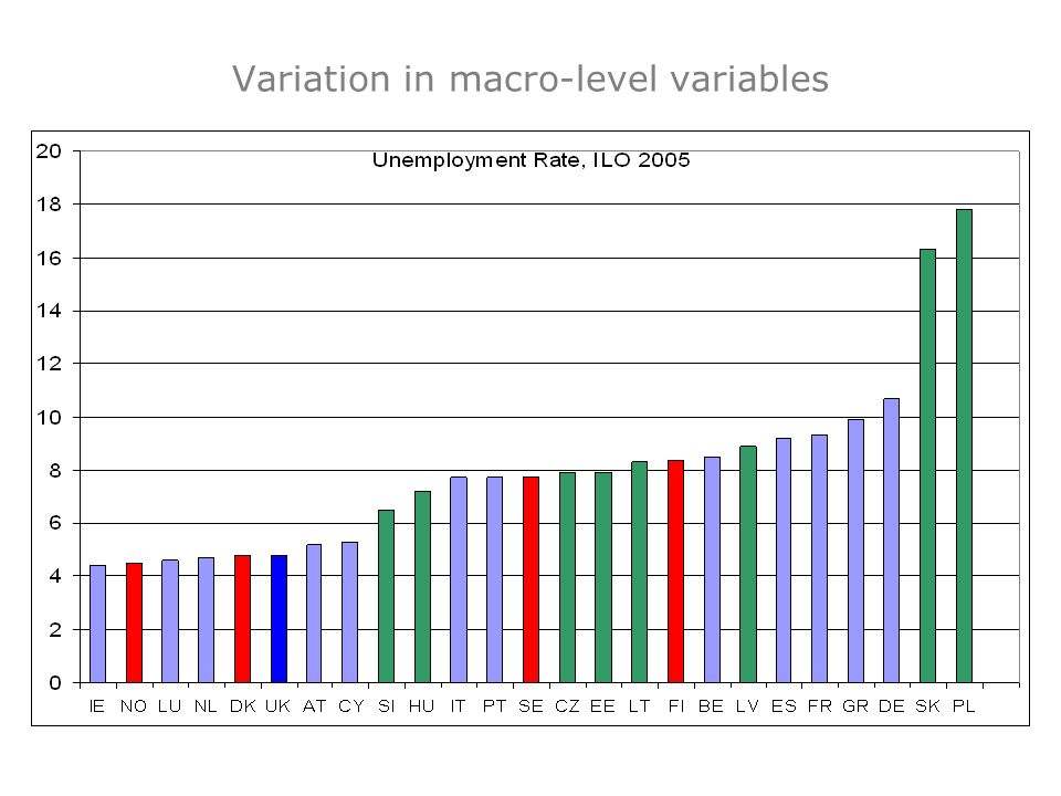 Variation in macro-level variables