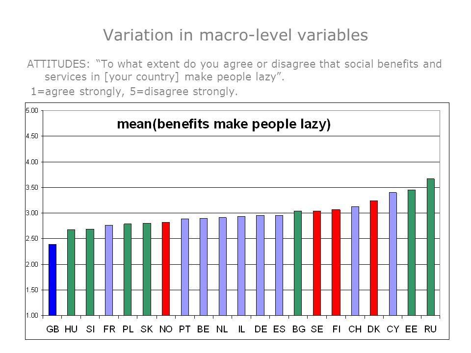 ATTITUDES: To what extent do you agree or disagree that social benefits and services in [your country] make people lazy. 1=agree strongly, 5=disagree