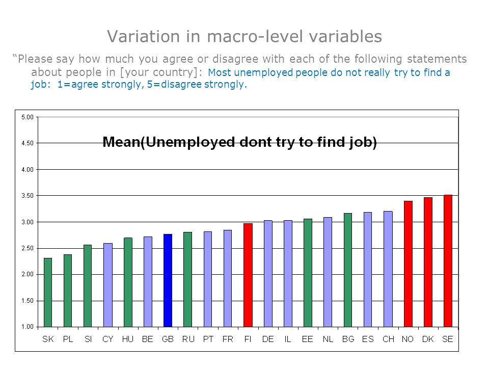 Variation in macro-level variables Please say how much you agree or disagree with each of the following statements about people in [your country]: Mos