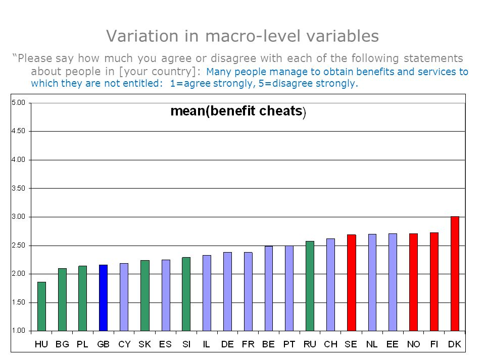 Variation in macro-level variables Please say how much you agree or disagree with each of the following statements about people in [your country]: Man