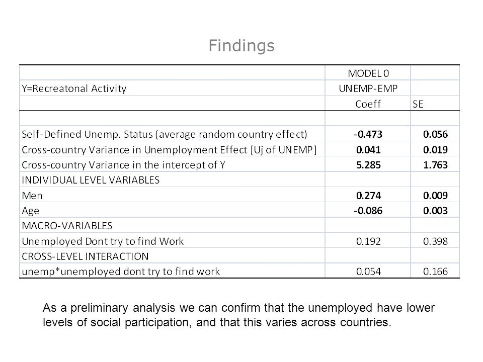 Findings As a preliminary analysis we can confirm that the unemployed have lower levels of social participation, and that this varies across countries