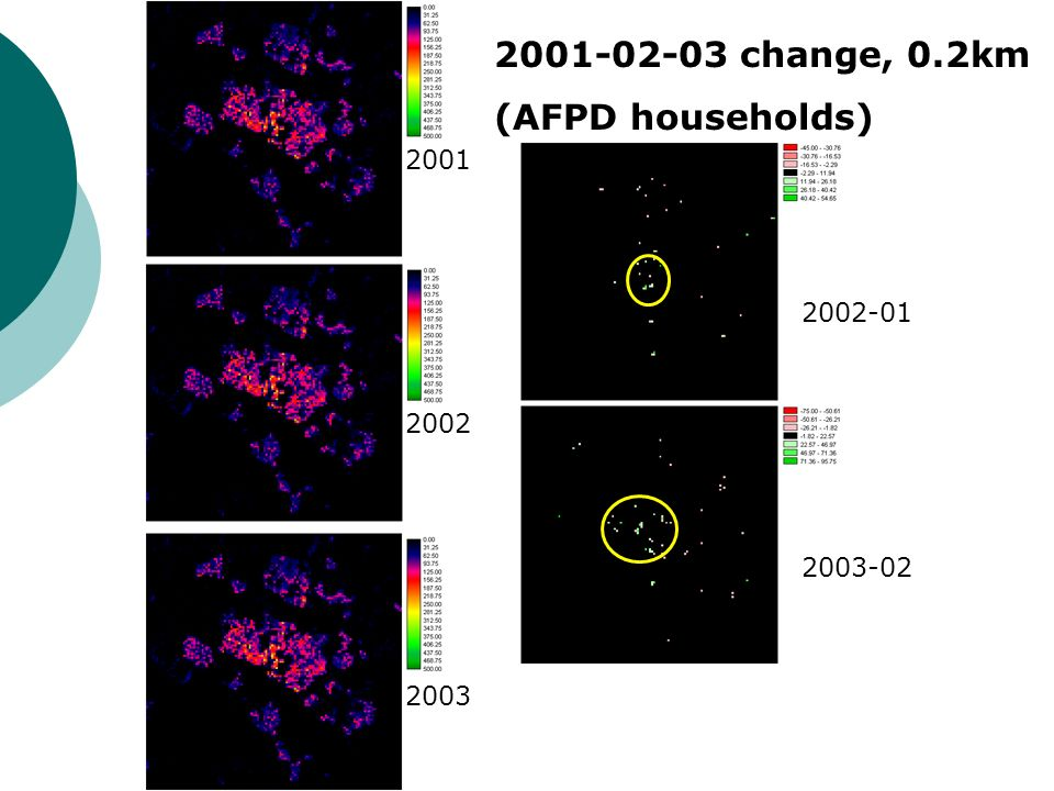 2003 2001 2002 2001-02-03 change, 0.2km (AFPD households) 2002-01 2003-02
