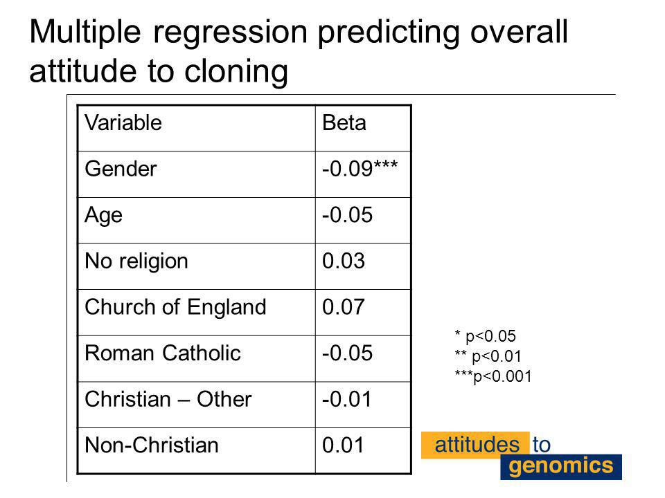 Multiple regression predicting overall attitude to cloning VariableBeta Gender-0.09*** Age-0.05 No religion0.03 Church of England0.07 Roman Catholic-0