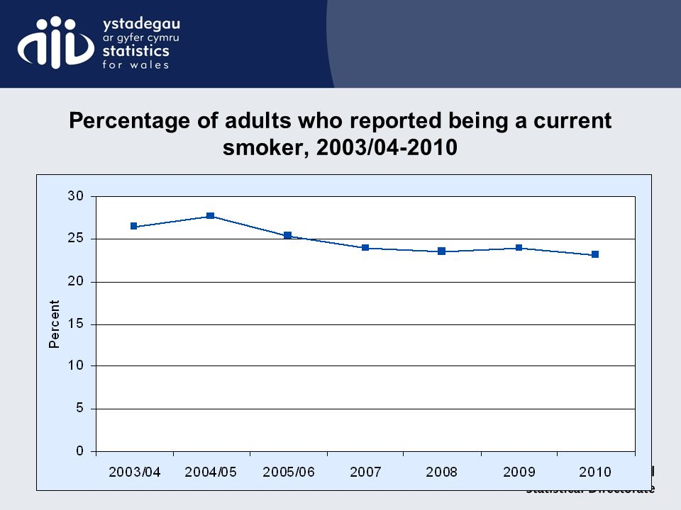 Percentage of adults who reported being a current smoker, 2003/04-2010