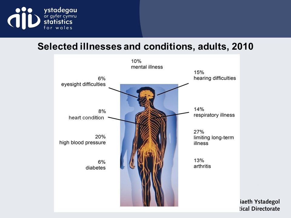 Selected illnesses and conditions, adults, 2010