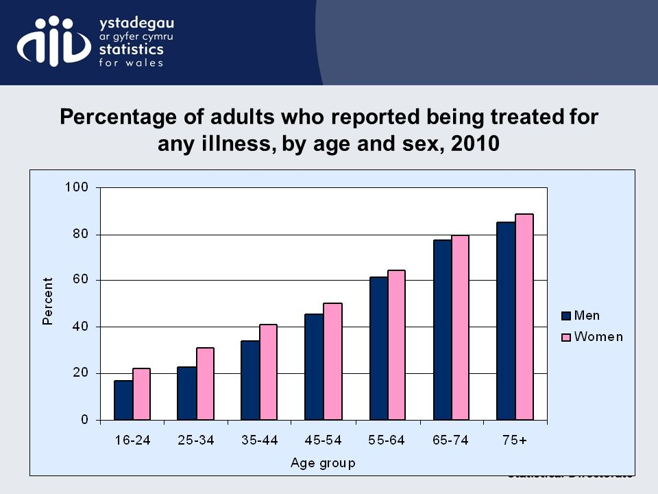 Percentage of adults who reported being treated for any illness, by age and sex, 2010