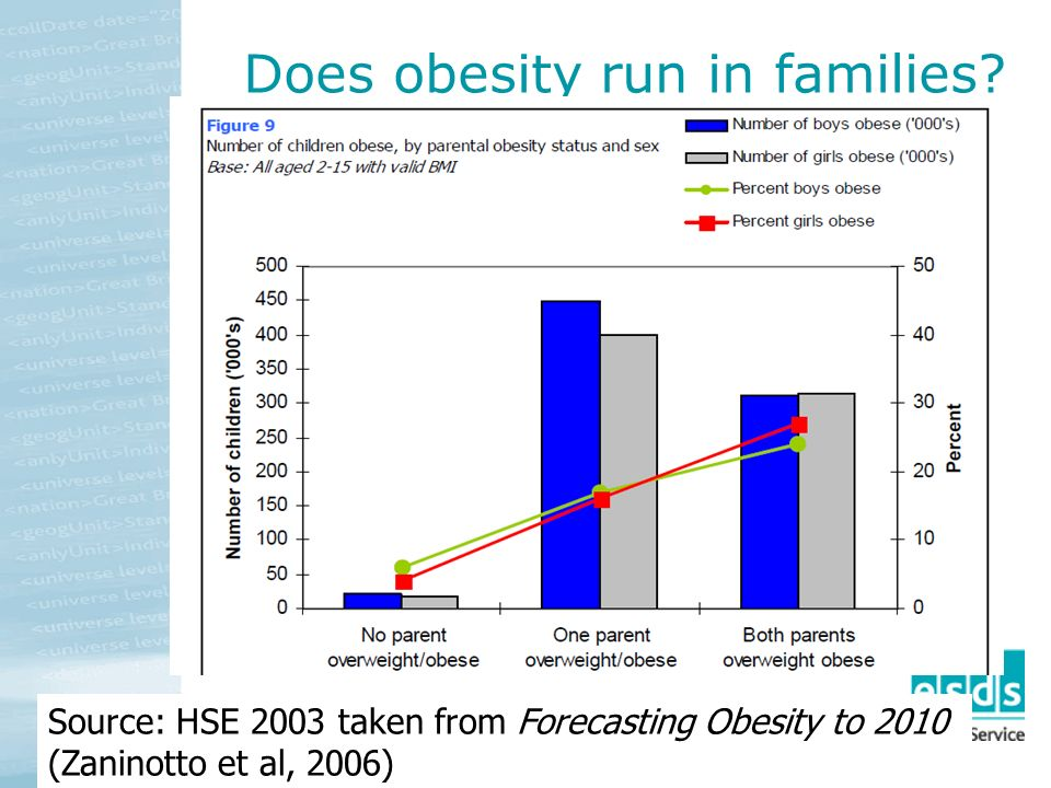 Does obesity run in families.