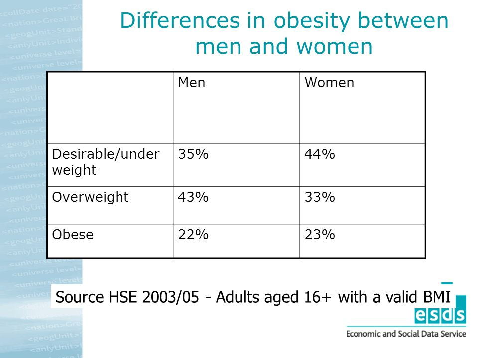 Differences in obesity between men and women MenWomen Desirable/under weight 35%44% Overweight43%33% Obese22%23% Source HSE 2003/05 - Adults aged 16+ with a valid BMI