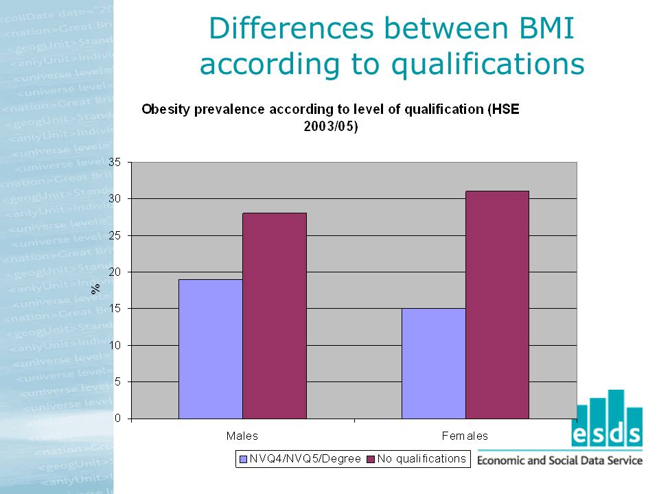 Differences between BMI according to qualifications
