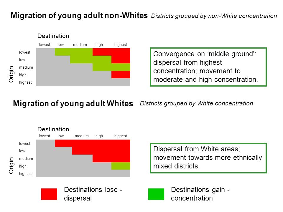 lowestlowmediumhighhighest lowest low medium high highest lowestlowmediumhighhighest lowest low medium high highest Migration of young adult non-Whites Districts grouped by non-White concentration Districts grouped by White concentration Migration of young adult Whites Destinations lose - dispersal Destinations gain - concentration Convergence on middle ground: dispersal from highest concentration; movement to moderate and high concentration.