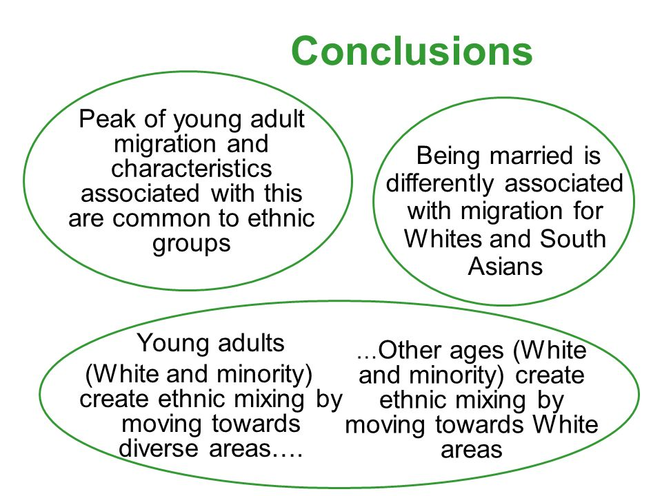 Conclusions Peak of young adult migration and characteristics associated with this are common to ethnic groups Young adults (White and minority) create ethnic mixing by moving towards diverse areas….