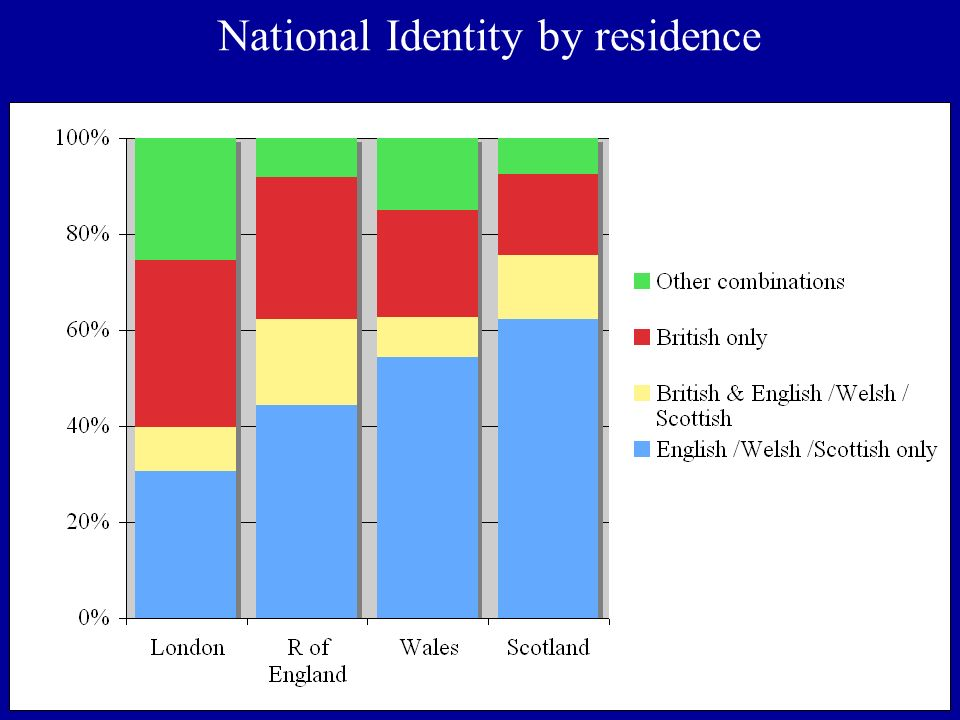 National Identity by residence
