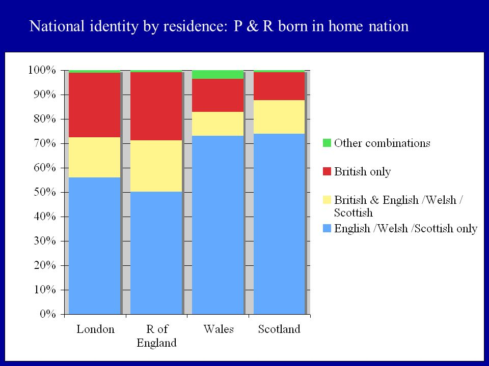 National identity by residence: P & R born in home nation