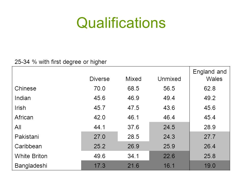 Qualifications 25-34 % with first degree or higher DiverseMixedUnmixed England and Wales Chinese70.068.556.562.8 Indian45.646.949.449.2 Irish45.747.543.645.6 African42.046.146.445.4 All44.137.624.528.9 Pakistani27.028.524.327.7 Caribbean25.226.925.926.4 White Briton49.634.122.625.8 Bangladeshi17.321.616.119.0
