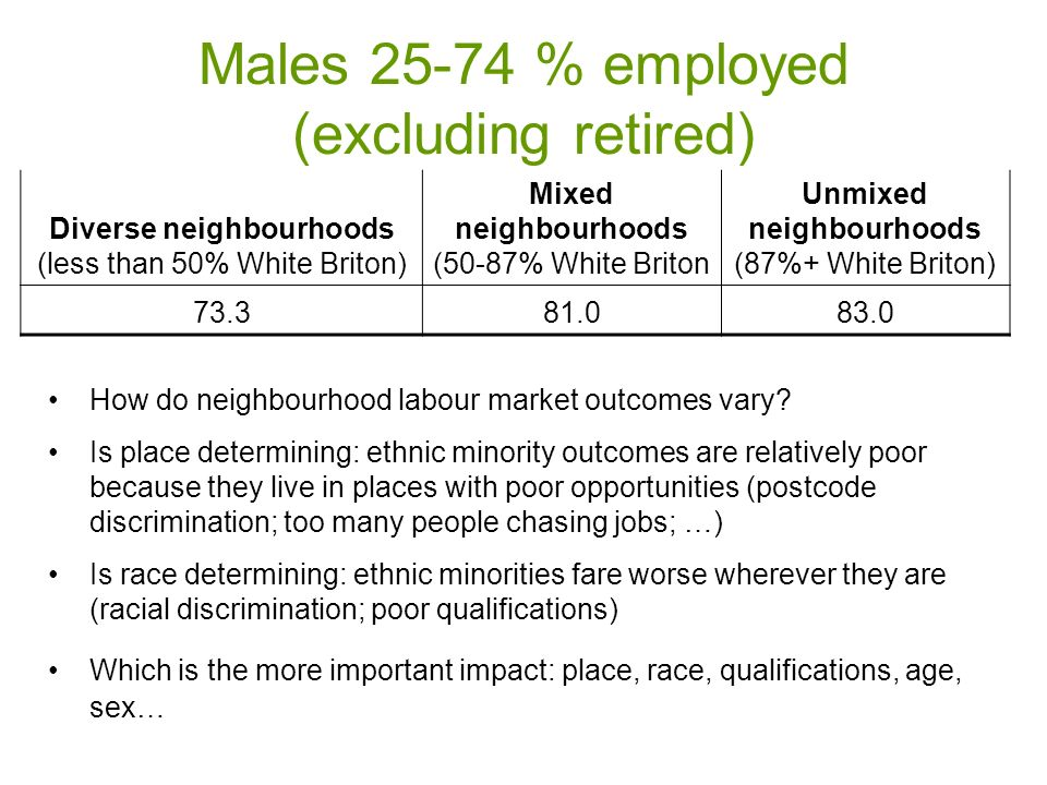 Males 25-74 % employed (excluding retired) Diverse neighbourhoods (less than 50% White Briton) Mixed neighbourhoods (50-87% White Briton Unmixed neighbourhoods (87%+ White Briton) 73.381.083.0 How do neighbourhood labour market outcomes vary.