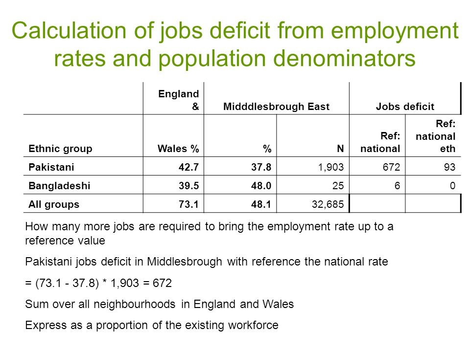 Calculation of jobs deficit from employment rates and population denominators England &Midddlesbrough EastJobs deficit Ethnic group Wales %N Ref: national Ref: national eth Pakistani42.737.81,90367293 Bangladeshi39.548.02560 All groups73.148.1 32,685 How many more jobs are required to bring the employment rate up to a reference value Pakistani jobs deficit in Middlesbrough with reference the national rate = (73.1 - 37.8) * 1,903 = 672 Sum over all neighbourhoods in England and Wales Express as a proportion of the existing workforce