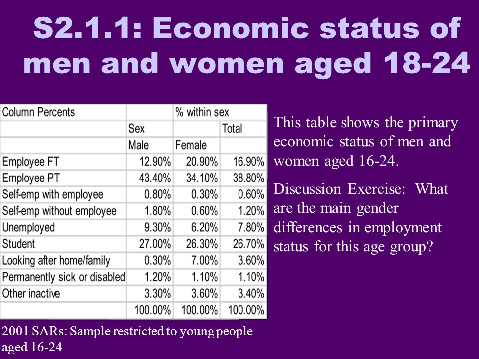 S2.1.1: Economic status of men and women aged 18-24 2001 SARs: Sample restricted to young people aged 16-24 This table shows the primary economic status of men and women aged 16-24.