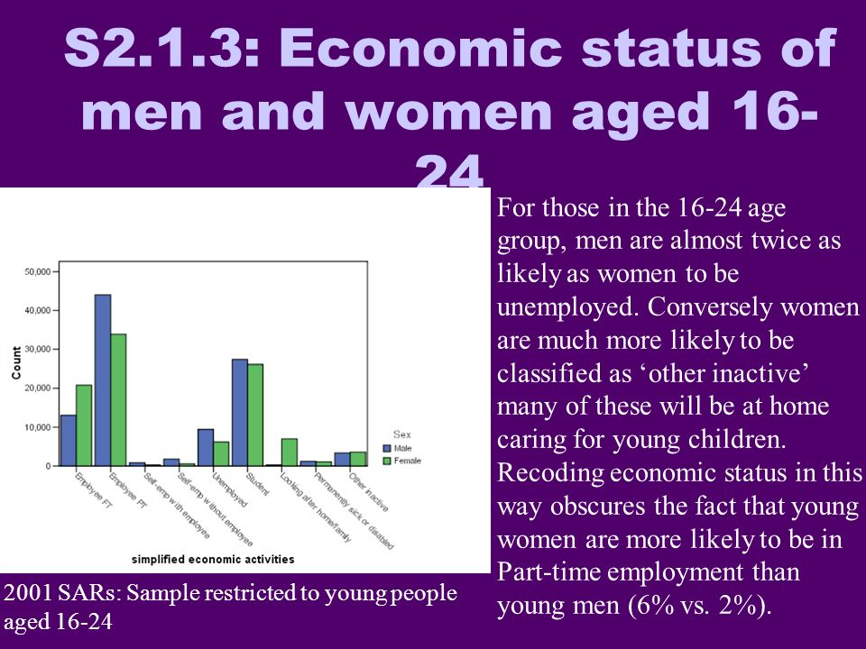 S2.1.3: Economic status of men and women aged 16- 24 2001 SARs: Sample restricted to young people aged 16-24 For those in the 16-24 age group, men are almost twice as likely as women to be unemployed.