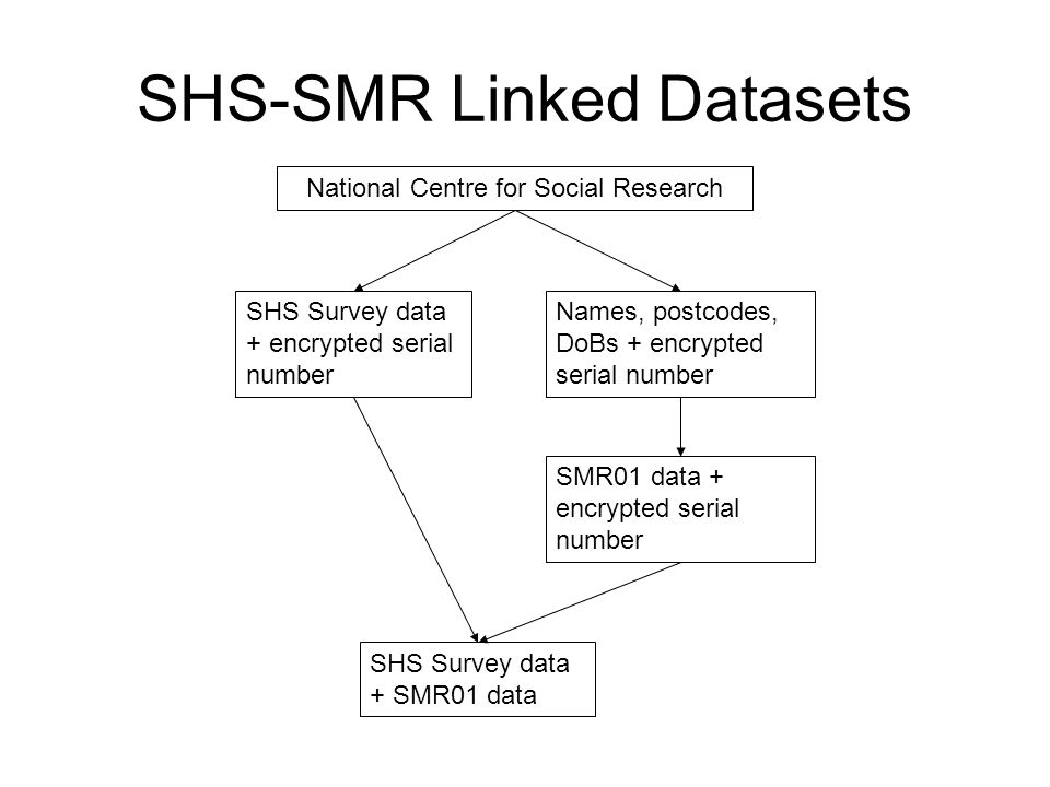 SHS-SMR Linked Datasets SHS Survey data + encrypted serial number Names, postcodes, DoBs + encrypted serial number National Centre for Social Research SMR01 data + encrypted serial number SHS Survey data + SMR01 data