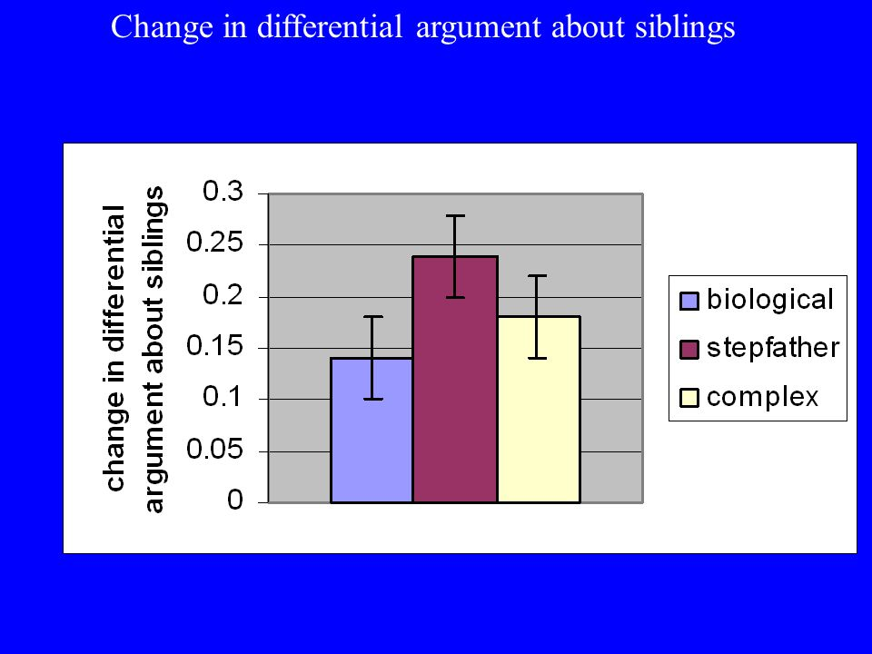Change in differential argument about siblings
