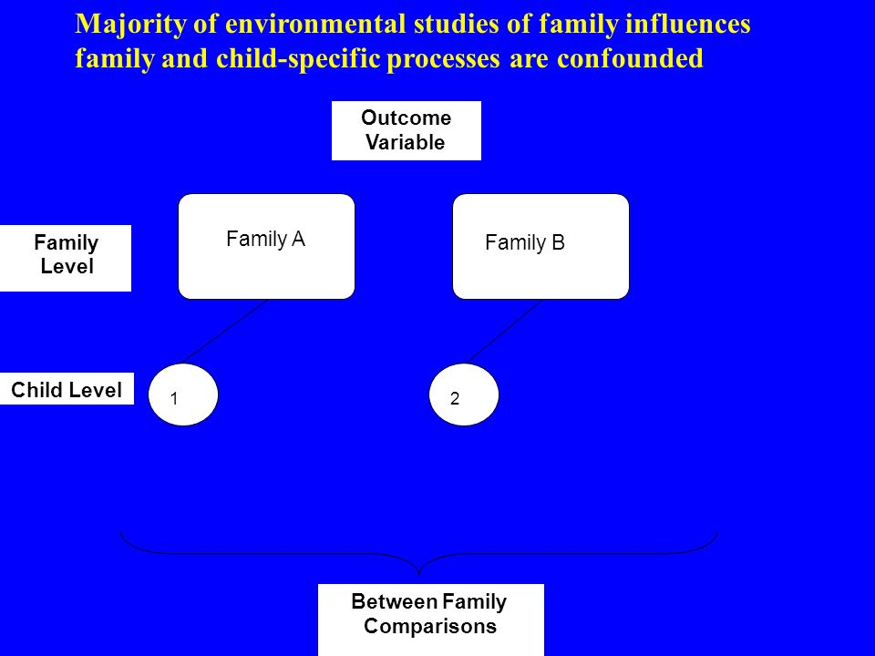 Environmental studies using sibling design: unconfounds family and child Family A Family B Family Level Child Level Between family comparisons Within family comparisons 1 2 3