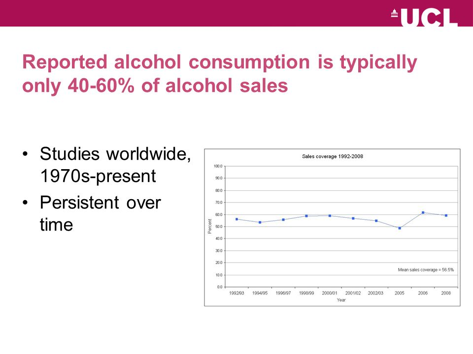 Reported alcohol consumption is typically only 40-60% of alcohol sales Studies worldwide, 1970s-present Persistent over time