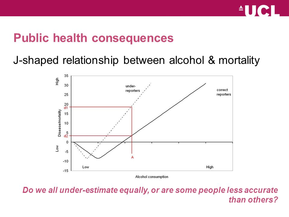 Public health consequences J-shaped relationship between alcohol & mortality Do we all under-estimate equally, or are some people less accurate than others