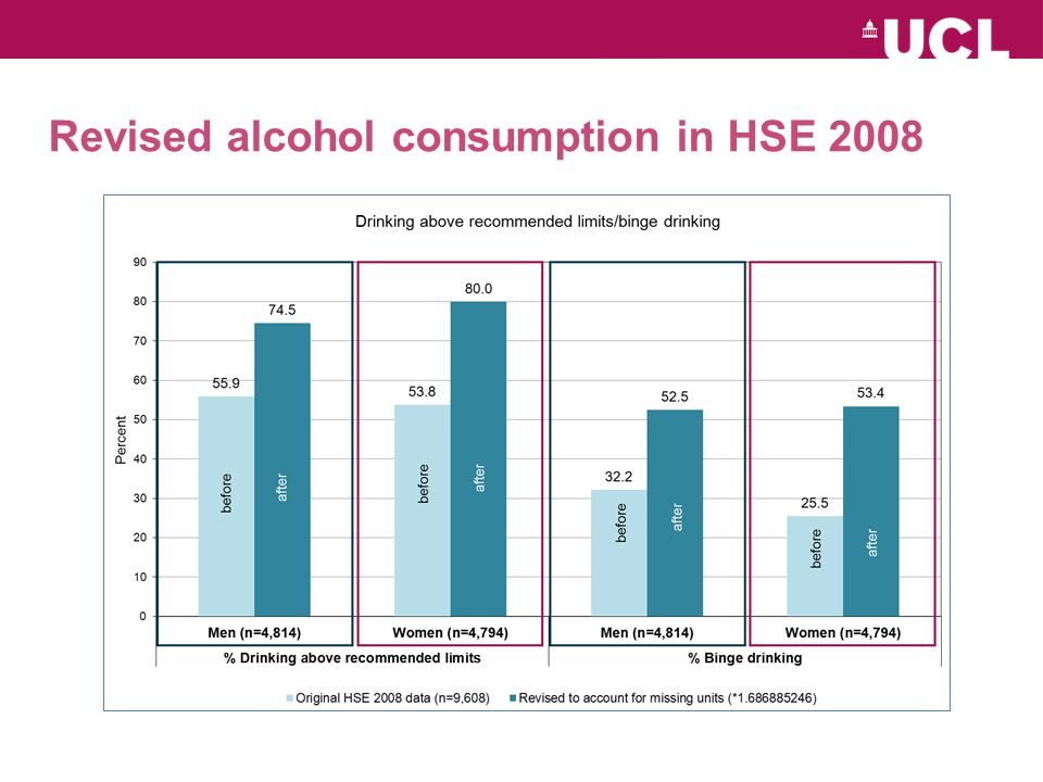 Revised alcohol consumption in HSE 2008