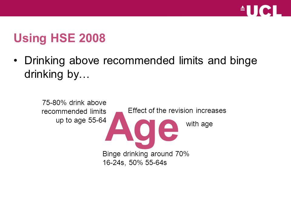 Using HSE 2008 Drinking above recommended limits and binge drinking by… Age Effect of the revision increases with age 75-80% drink above recommended limits up to age Binge drinking around 70% 16-24s, 50% 55-64s
