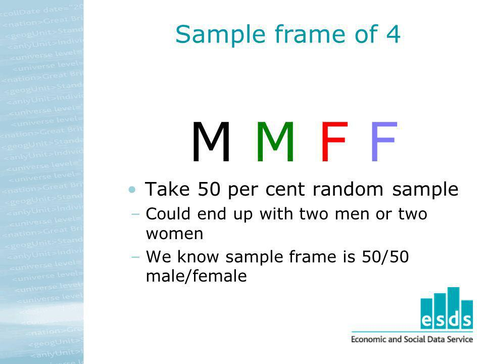 Sample frame of 4 M M F F Take 50 per cent random sample –Could end up with two men or two women –We know sample frame is 50/50 male/female