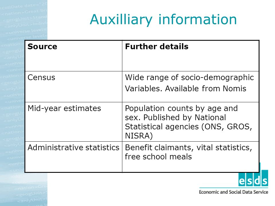 Auxilliary information SourceFurther details CensusWide range of socio-demographic Variables. Available from Nomis Mid-year estimatesPopulation counts