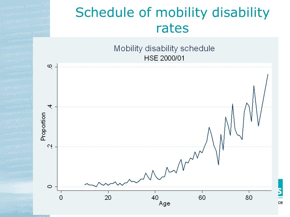 Schedule of mobility disability rates