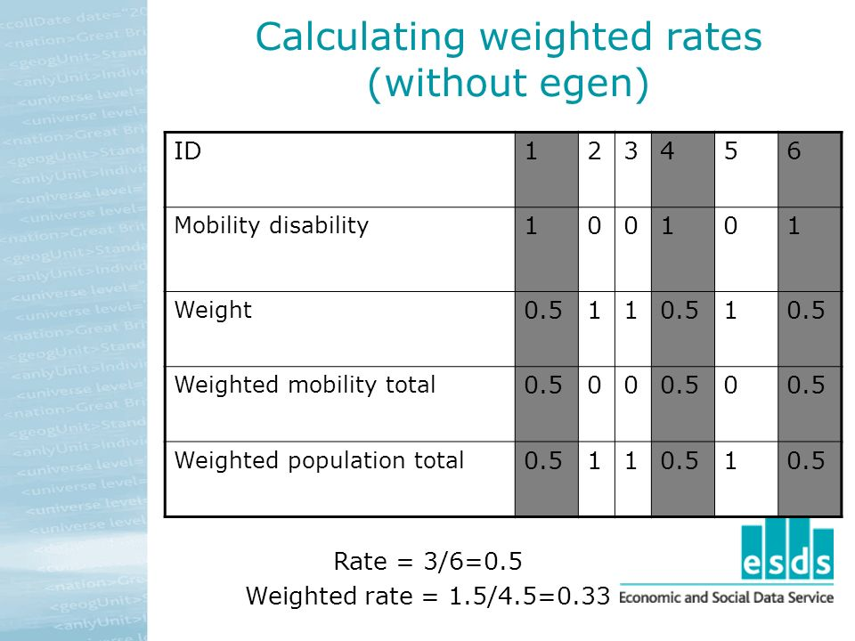 Calculating weighted rates (without egen) ID123456 Mobility disability 100101 Weight 0.511 1 Weighted mobility total 0.500 0 Weighted population total 0.511 1 Rate = 3/6=0.5 Weighted rate = 1.5/4.5=0.33