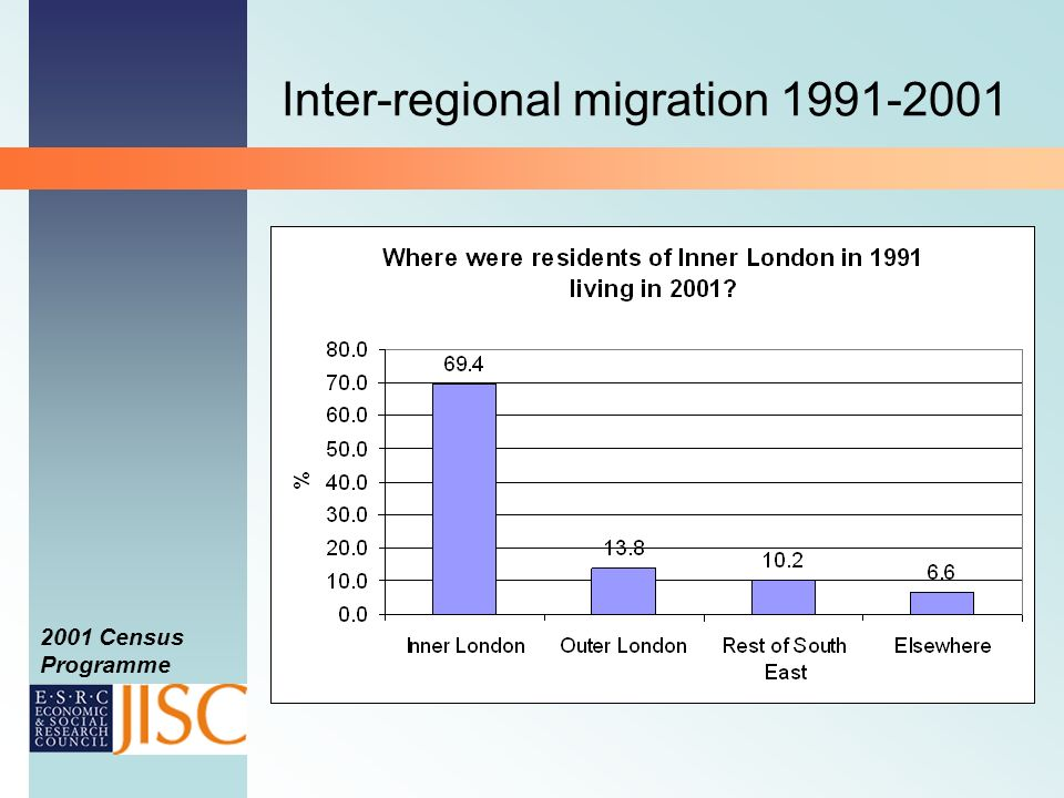 2001 Census Programme Inter-regional migration 1991-2001
