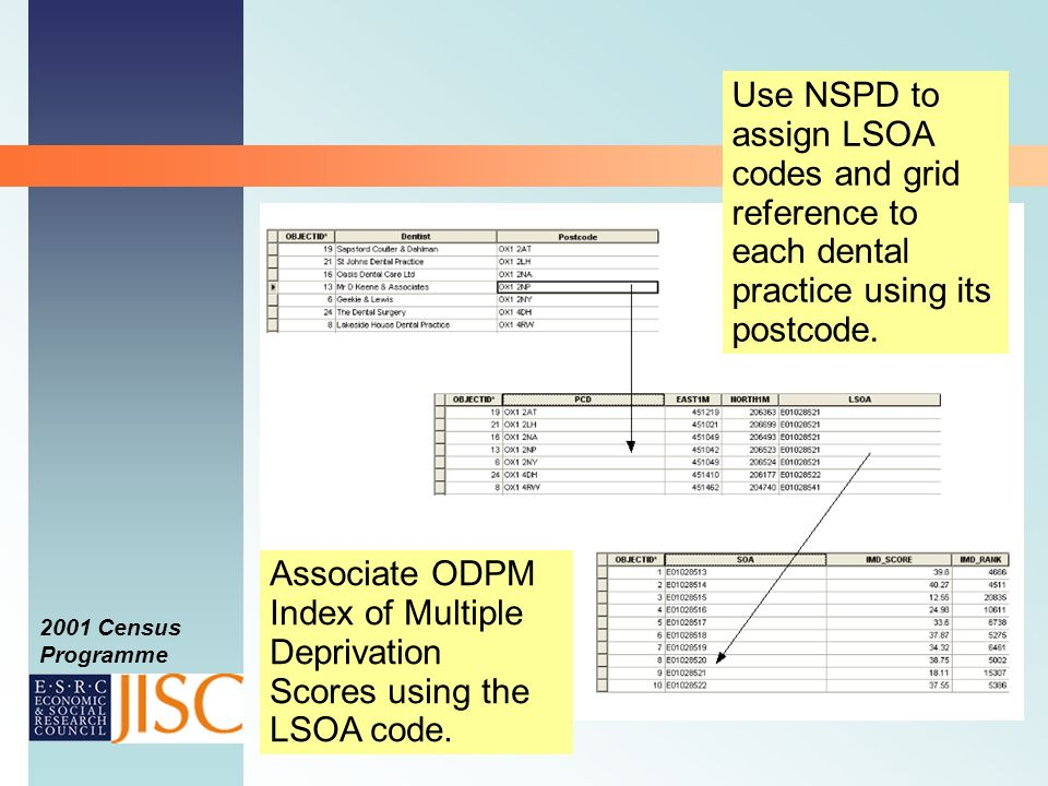2001 Census Programme Use NSPD to assign LSOA codes and grid reference to each dental practice using its postcode.