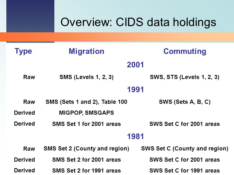2001 Census Programme Overview: CIDS data holdings TypeMigrationCommuting 2001 RawSMS (Levels 1, 2, 3)SWS, STS (Levels 1, 2, 3) 1991 RawSMS (Sets 1 and 2), Table 100SWS (Sets A, B, C) DerivedMIGPOP, SMSGAPS DerivedSMS Set 1 for 2001 areasSWS Set C for 2001 areas 1981 RawSMS Set 2 (County and region)SWS Set C (County and region) DerivedSMS Set 2 for 2001 areasSWS Set C for 2001 areas DerivedSMS Set 2 for 1991 areasSWS Set C for 1991 areas