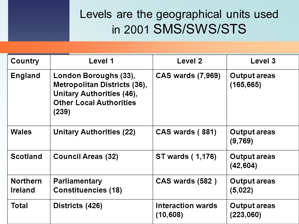 2001 Census Programme Levels are the geographical units used in 2001 SMS/SWS/STS CountryLevel 1Level 2Level 3 EnglandLondon Boroughs (33), Metropolitan Districts (36), Unitary Authorities (46), Other Local Authorities (239) CAS wards (7,969)Output areas (165,665) WalesUnitary Authorities (22)CAS wards ( 881)Output areas (9,769) ScotlandCouncil Areas (32)ST wards ( 1,176)Output areas (42,604) Northern Ireland Parliamentary Constituencies (18) CAS wards (582 )Output areas (5,022) TotalDistricts (426)Interaction wards (10,608) Output areas (223,060)