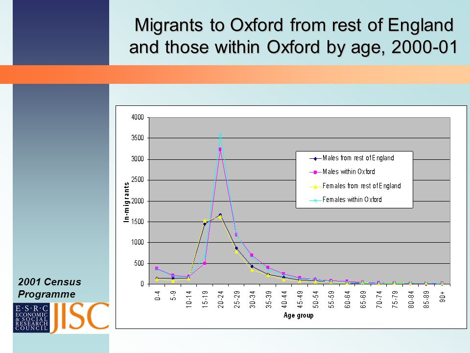 2001 Census Programme Migrants to Oxford from rest of England and those within Oxford by age, 2000-01