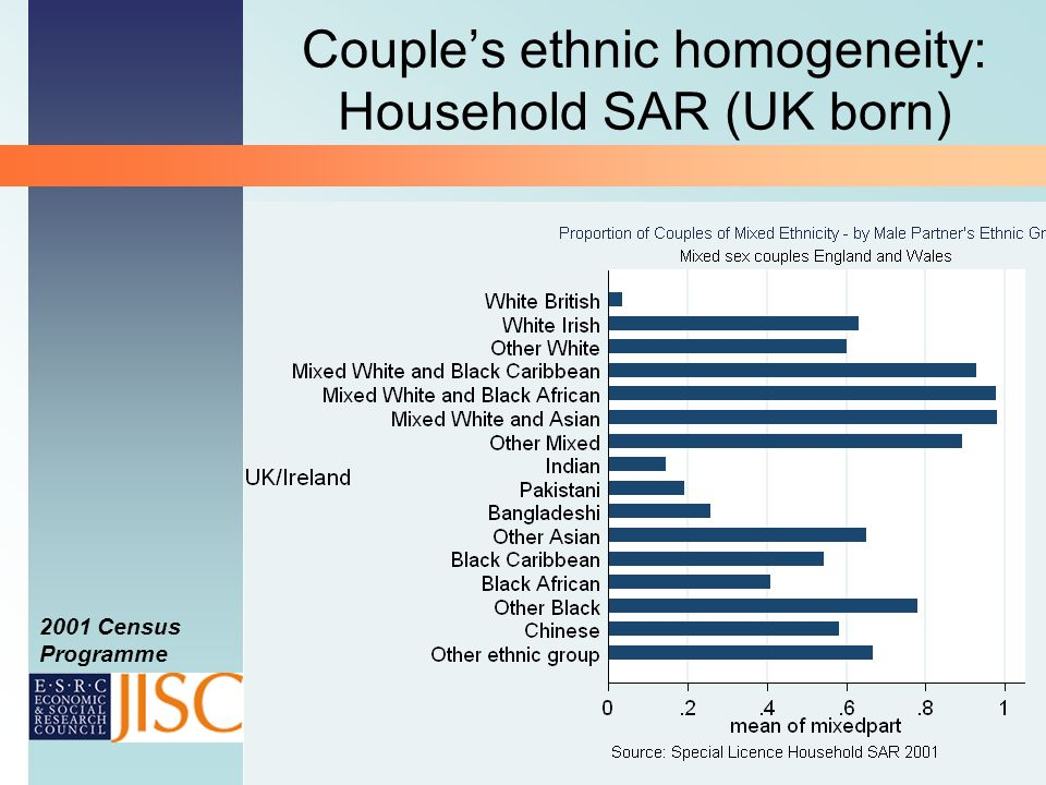 2001 Census Programme Couples ethnic homogeneity: Household SAR (UK born)
