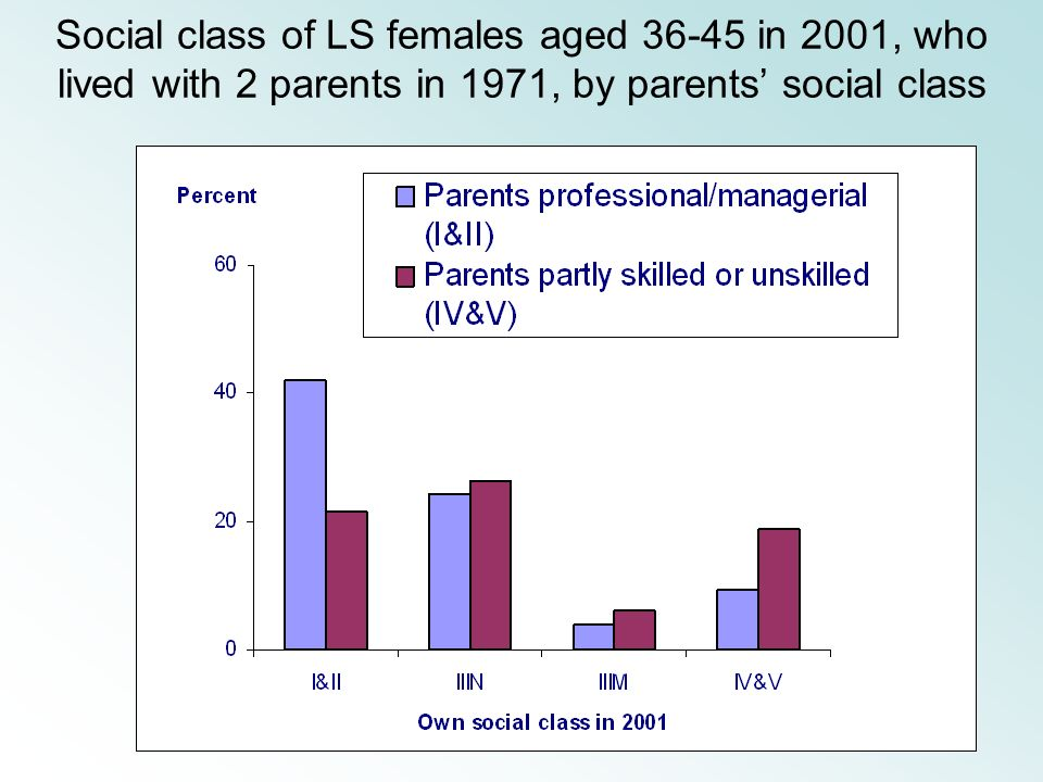 Social class of LS females aged 36-45 in 2001, who lived with 2 parents in 1971, by parents social class