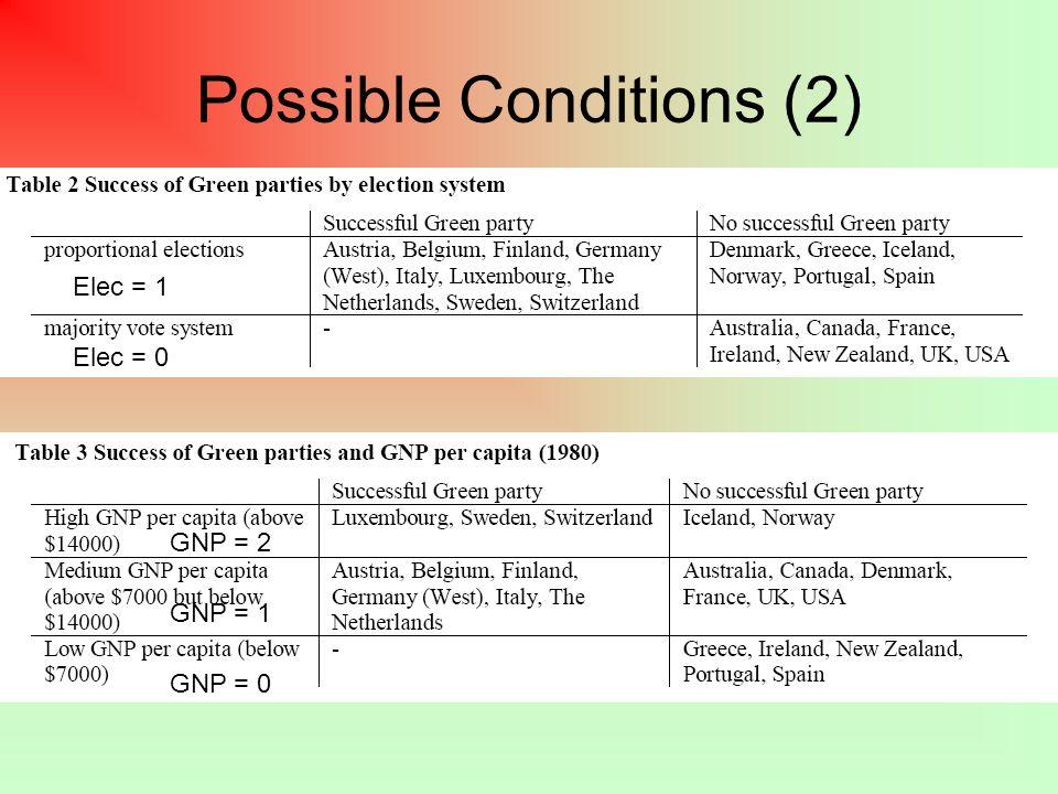 Possible Conditions (2) Elec = 1 Elec = 0 GNP = 2 GNP = 1 GNP = 0