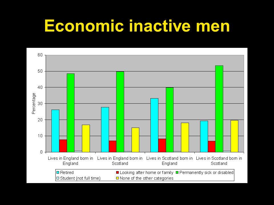 Economic inactive men