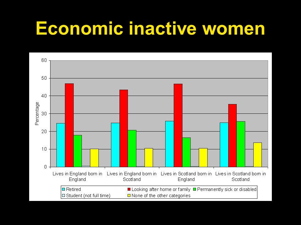 Economic inactive women